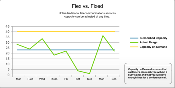 Flex vs. Fixed